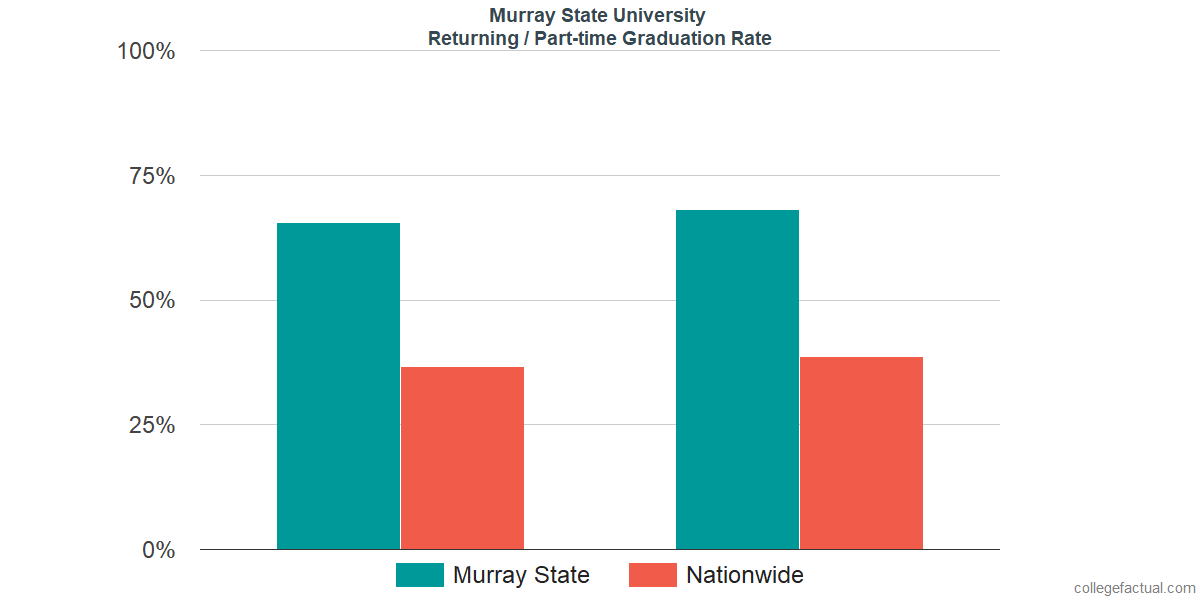 Graduation rates for returning / part-time students at Murray State University