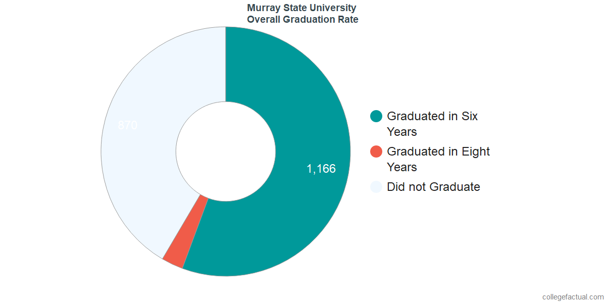 Murray StateUndergraduate Graduation Rate