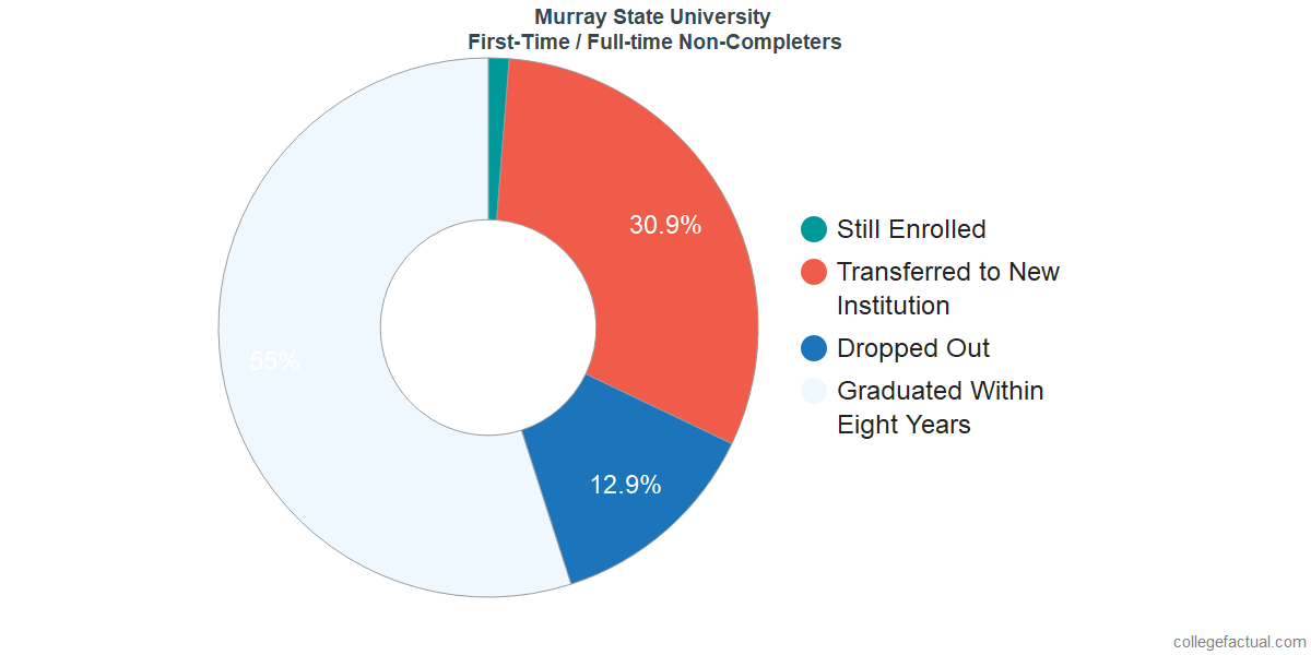 Non-completion rates for first-time / full-time students at Murray State University
