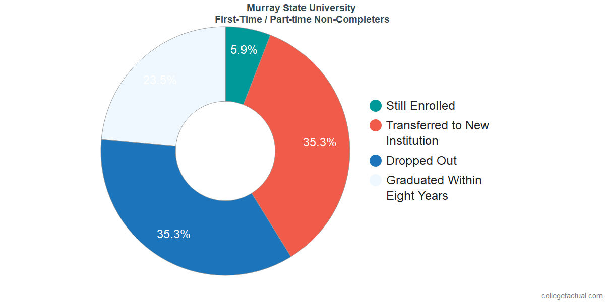 Non-completion rates for first-time / part-time students at Murray State University