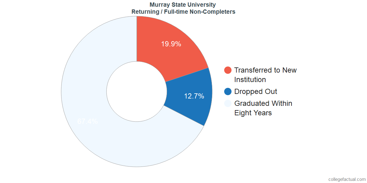 Non-completion rates for returning / full-time students at Murray State University