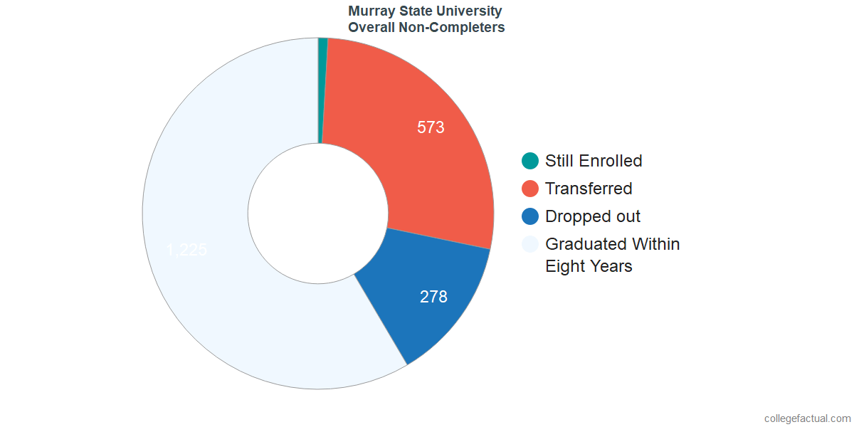 dropouts & other students who failed to graduate from Murray State University