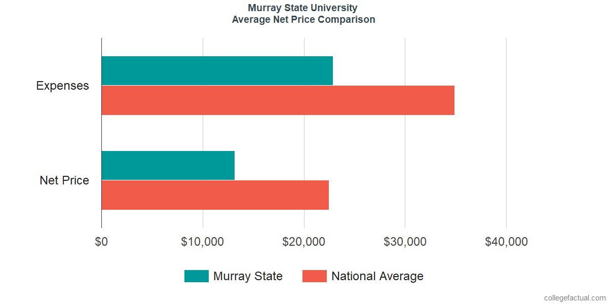 Net Price Comparisons at Murray State University