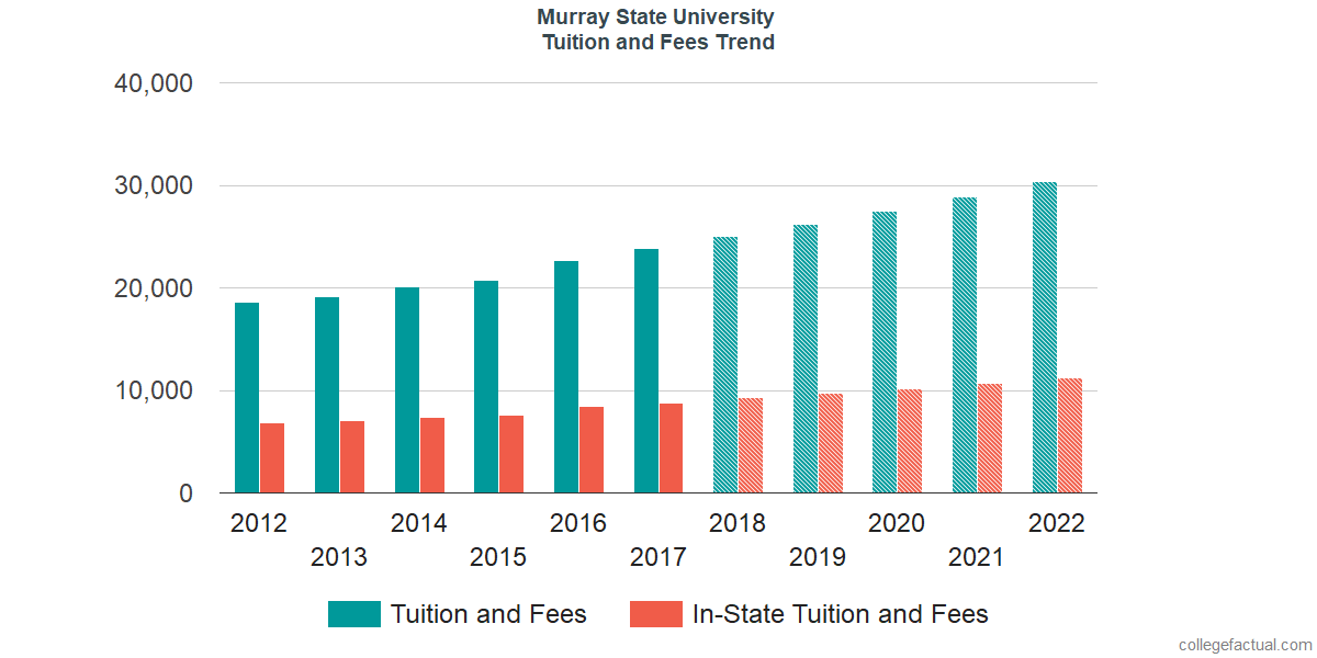 Tuition and Fees Trends at Murray State University