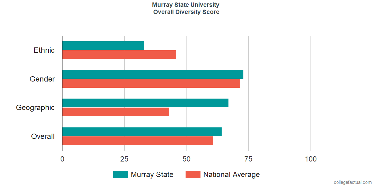 Overall Diversity at Murray State University