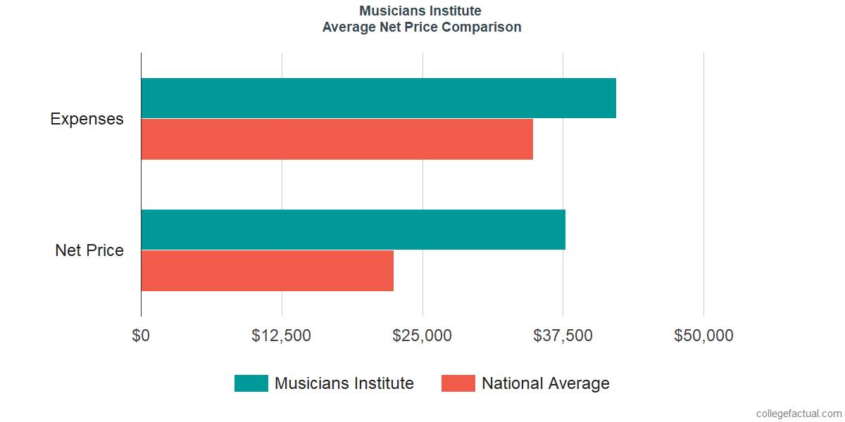 Net Price Comparisons at Musicians Institute