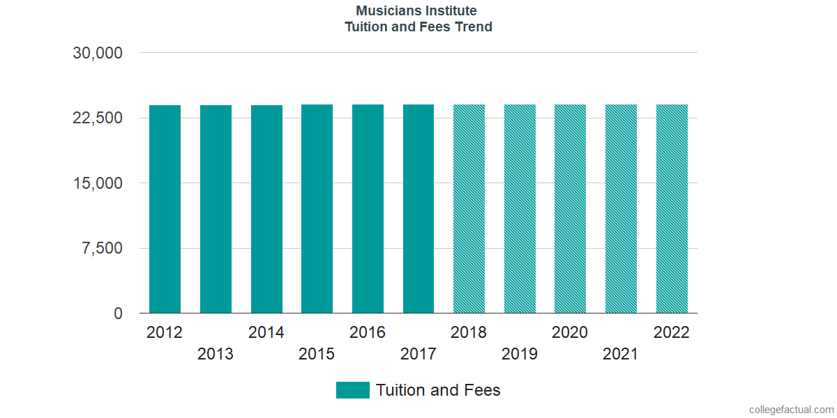 Tuition and Fees Trends at Musicians Institute