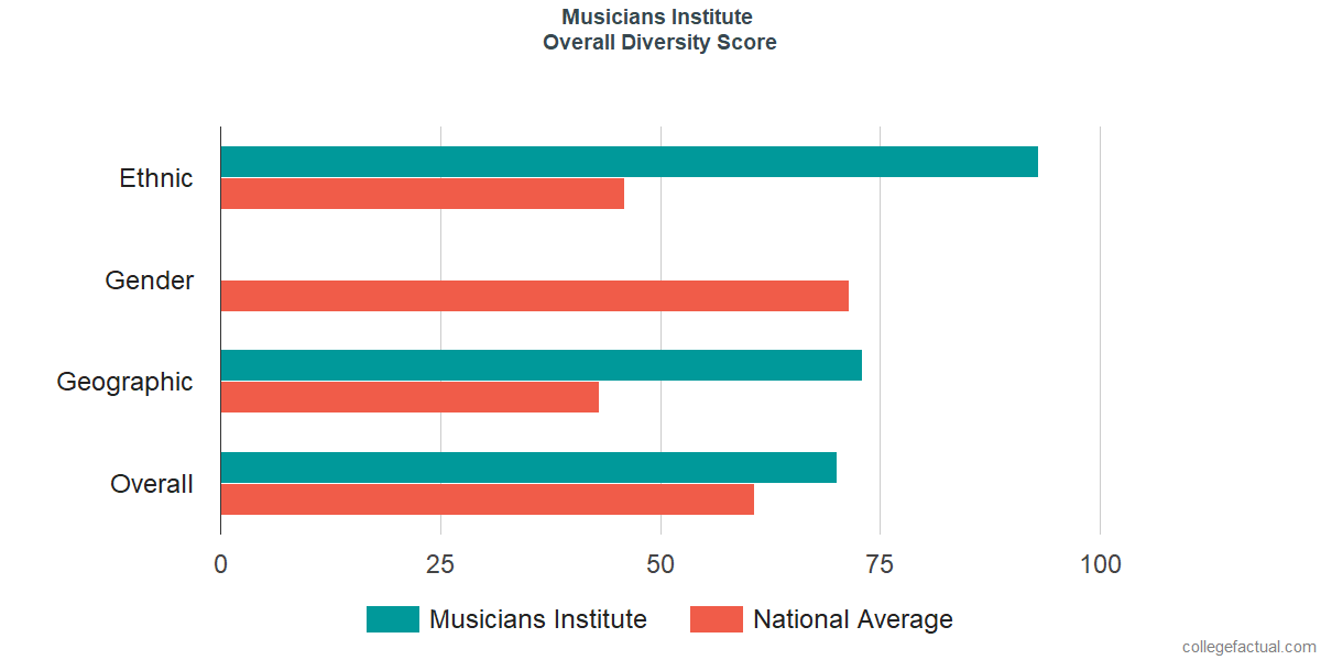 Overall Diversity at Musicians Institute