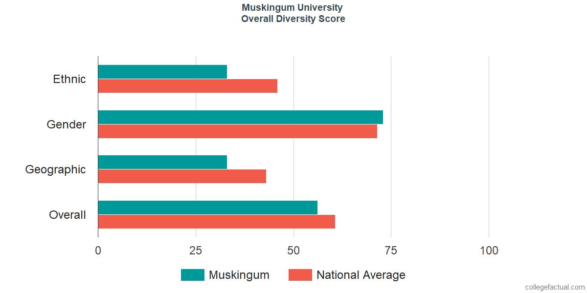 Overall Diversity at Muskingum University