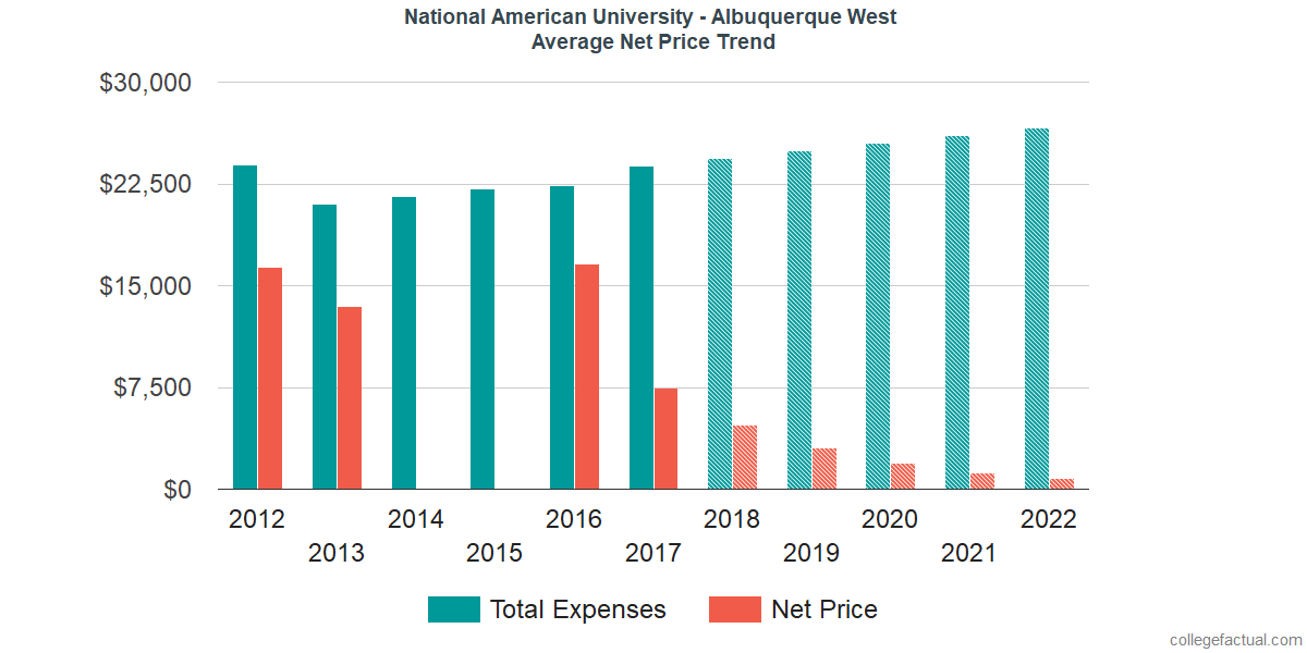 Net Price Trends at National American University - Albuquerque West