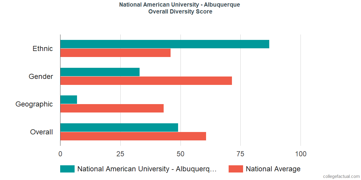 Overall Diversity at National American University - Albuquerque