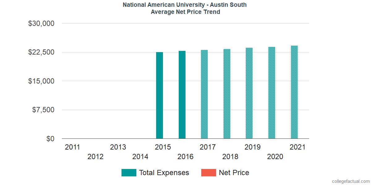 Average Net Price at National American University - Austin South