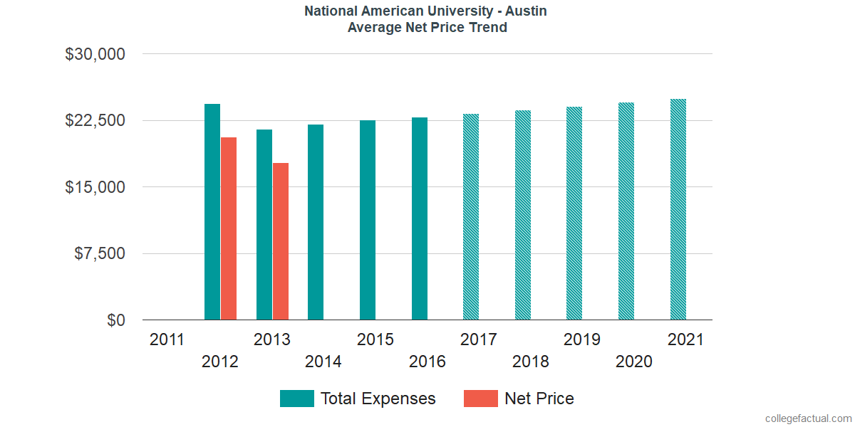 Average Net Price at National American University - Austin