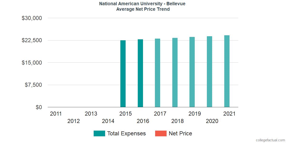 Average Net Price at National American University - Bellevue