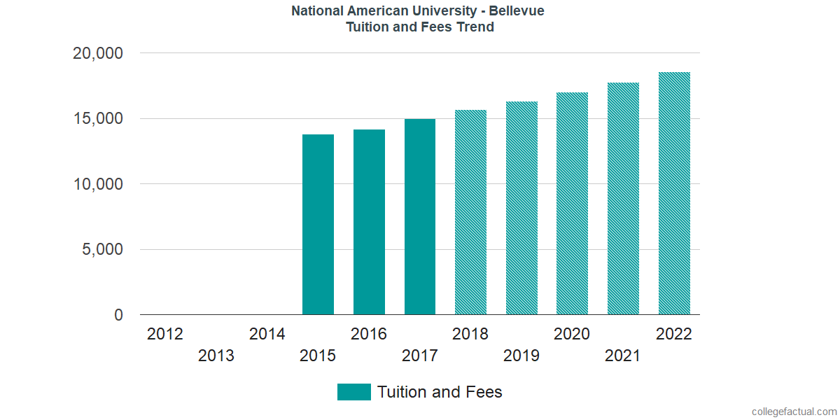 Tuition and Fees Trends at National American University - Bellevue
