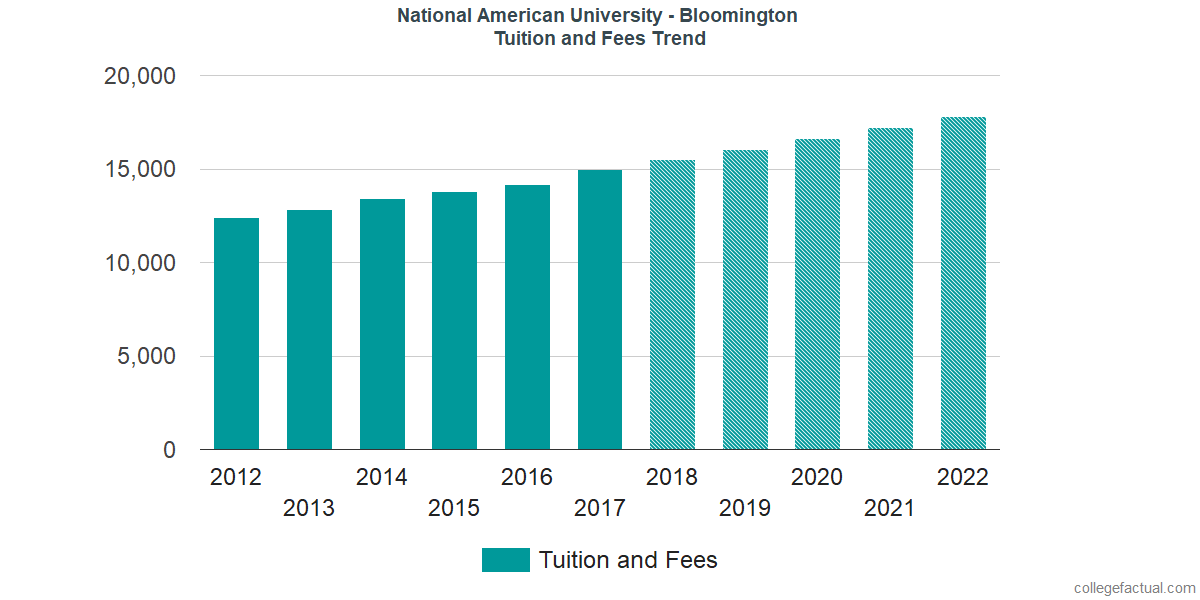 Tuition and Fees Trends at National American University - Bloomington