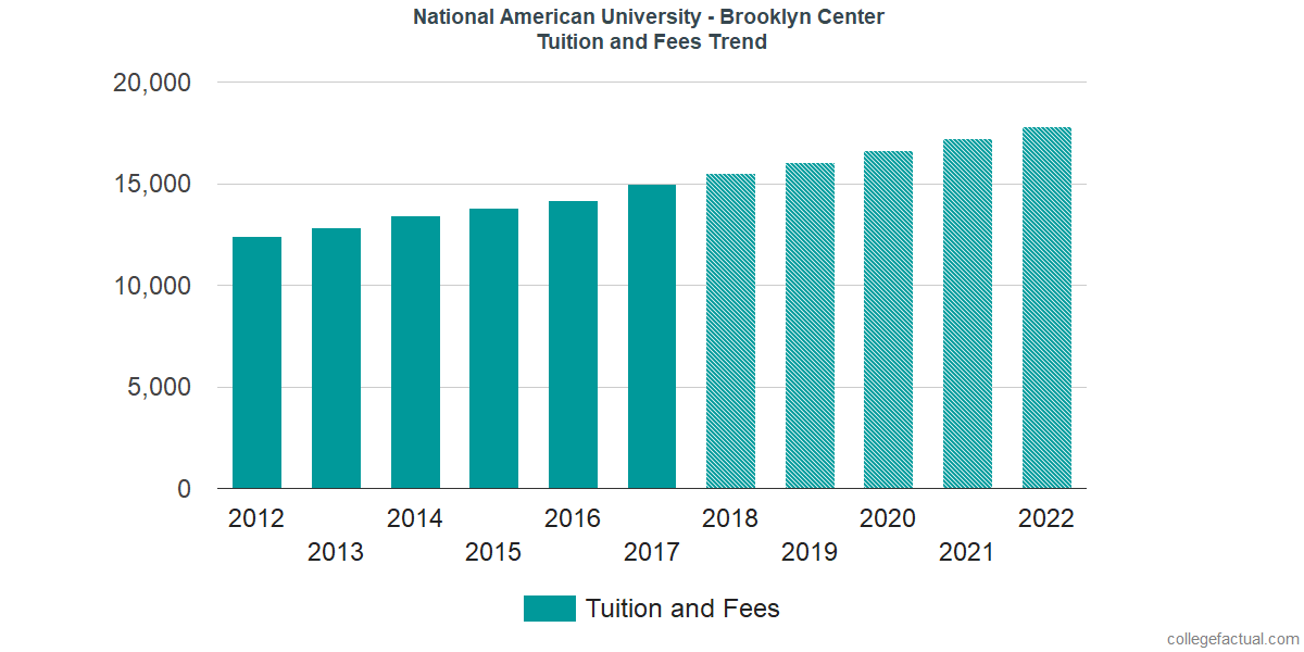 Tuition and Fees Trends at National American University - Brooklyn Center