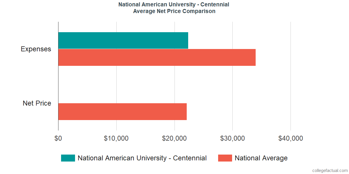 Net Price Comparisons at National American University - Centennial