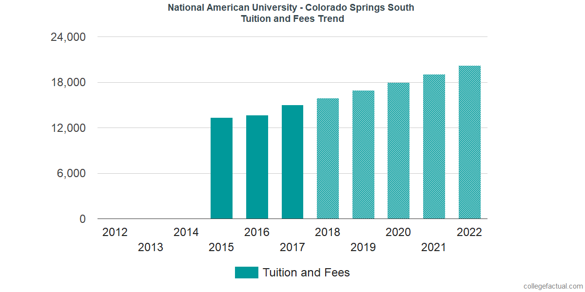 Tuition and Fees Trends at National American University - Colorado Springs South