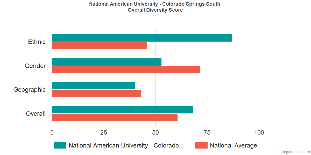 Overall Diversity at National American University - Colorado Springs South