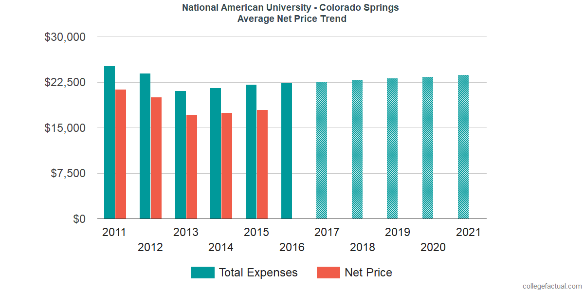 Average Net Price at National American University - Colorado Springs