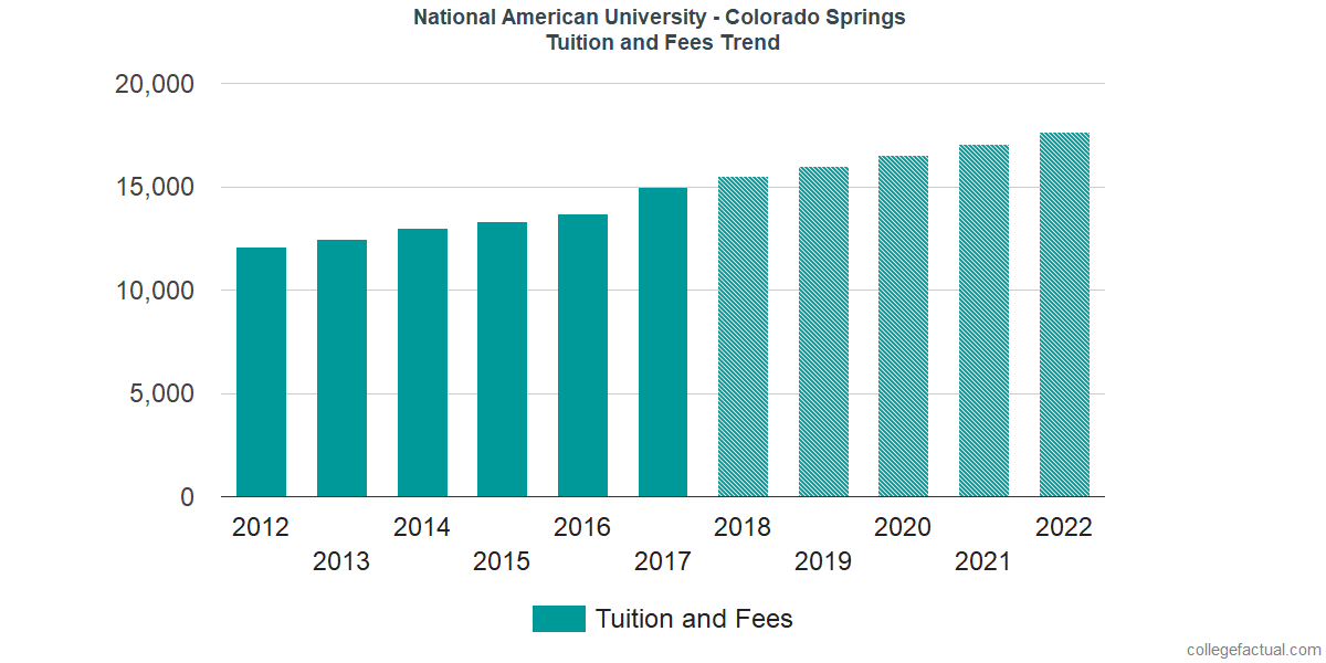 Tuition and Fees Trends at National American University - Colorado Springs