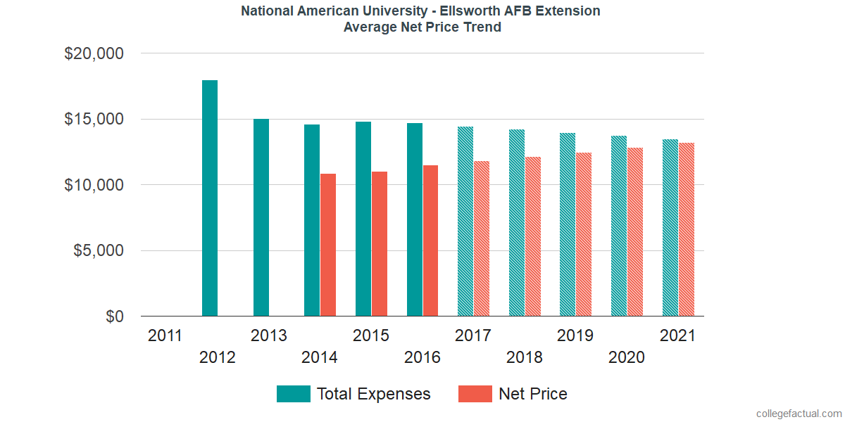 Net Price Trends at National American University - Ellsworth AFB Extension