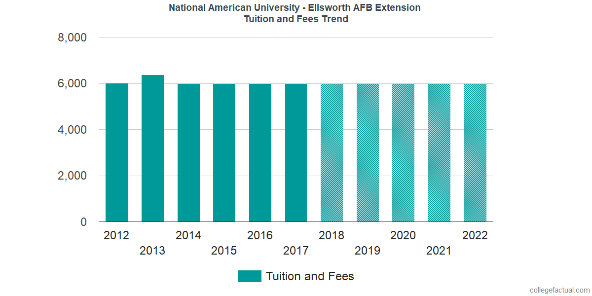 Tuition and Fees Trends at National American University - Ellsworth AFB Extension