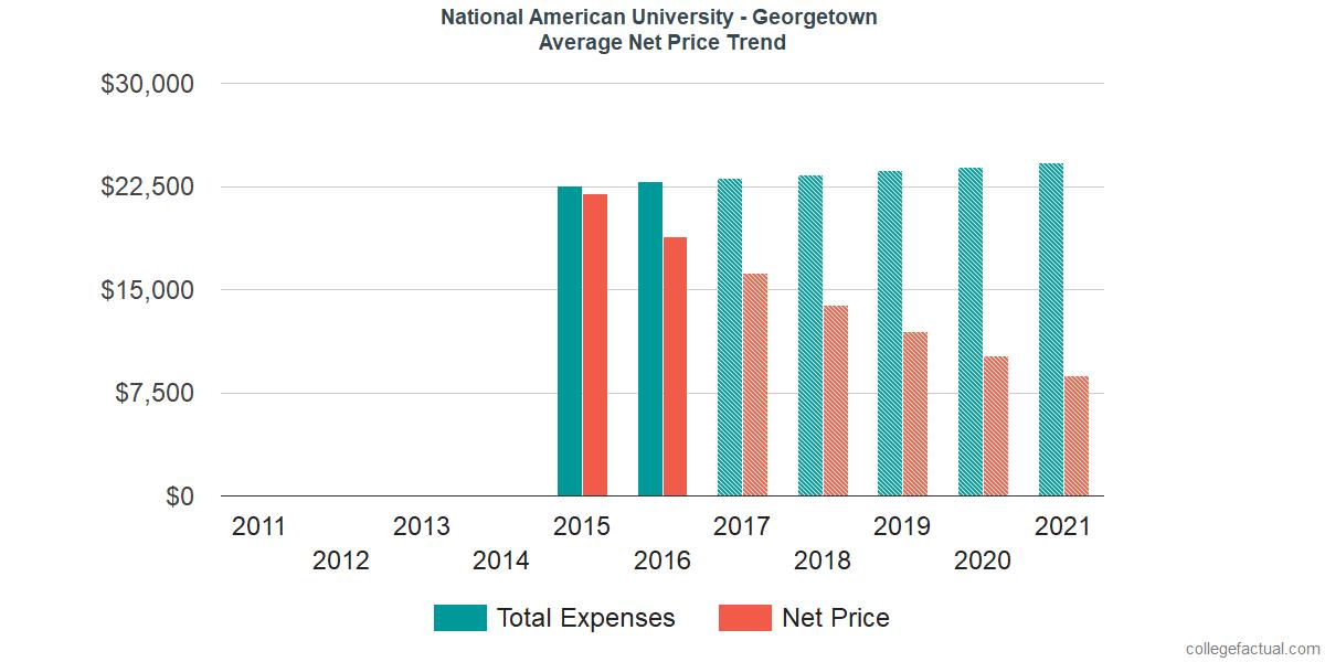 Average Net Price at National American University - Georgetown