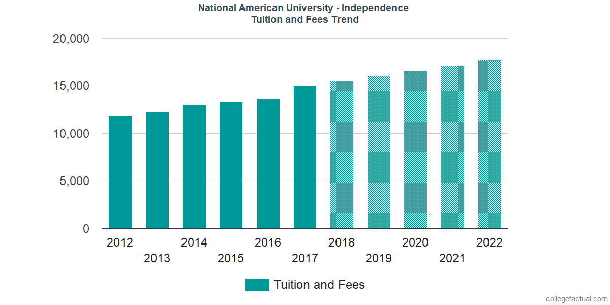 Tuition and Fees Trends at National American University - Independence