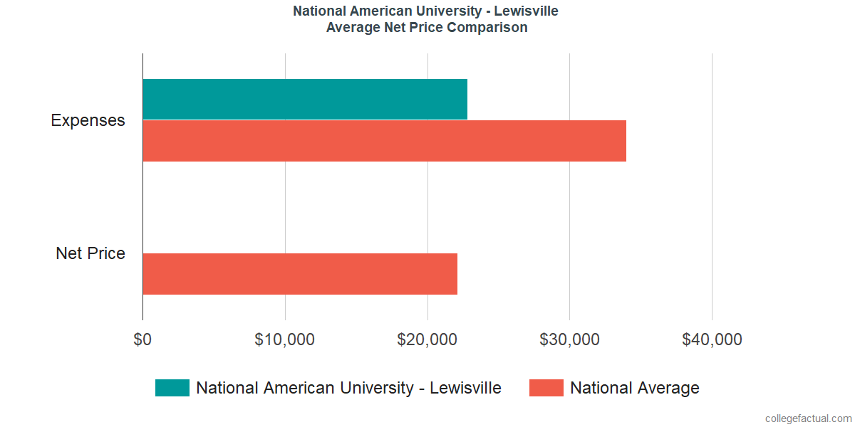 Net Price Comparisons at National American University - Lewisville