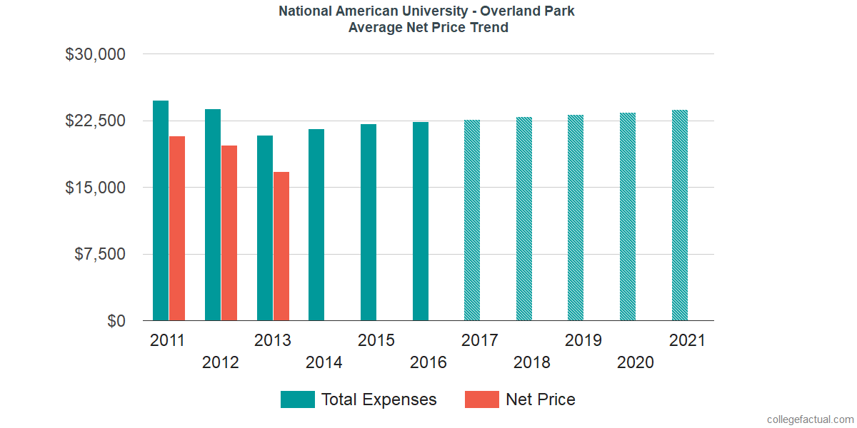 Average Net Price at National American University - Overland Park