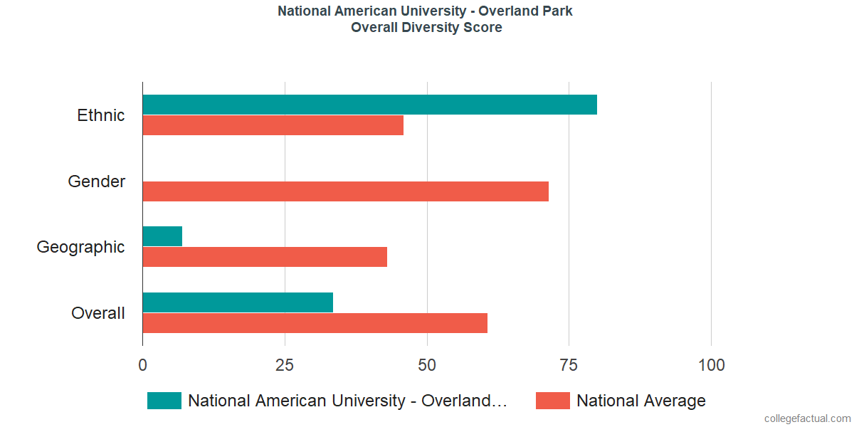 Overall Diversity at National American University - Overland Park