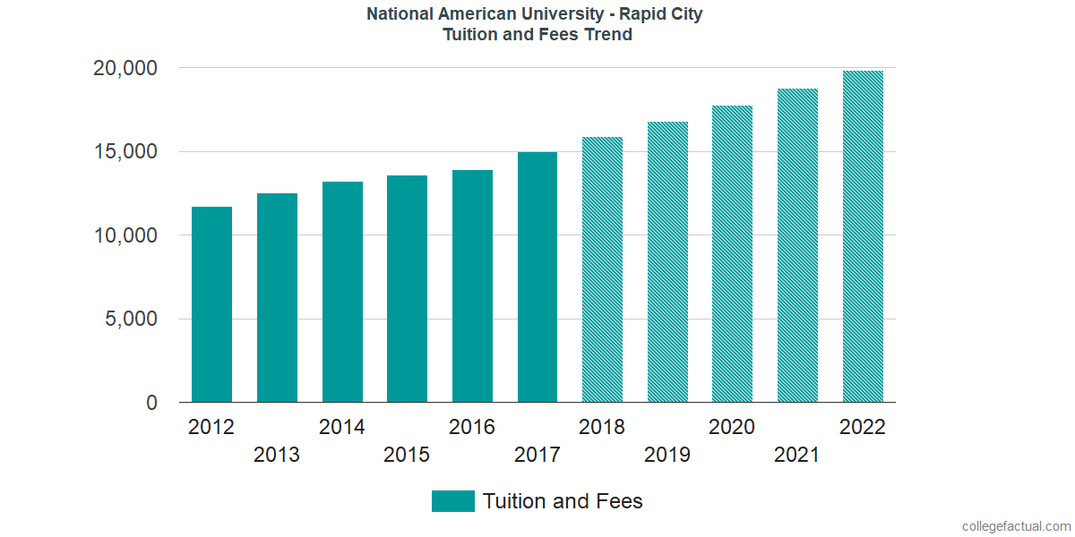 Tuition and Fees Trends at National American University - Rapid City