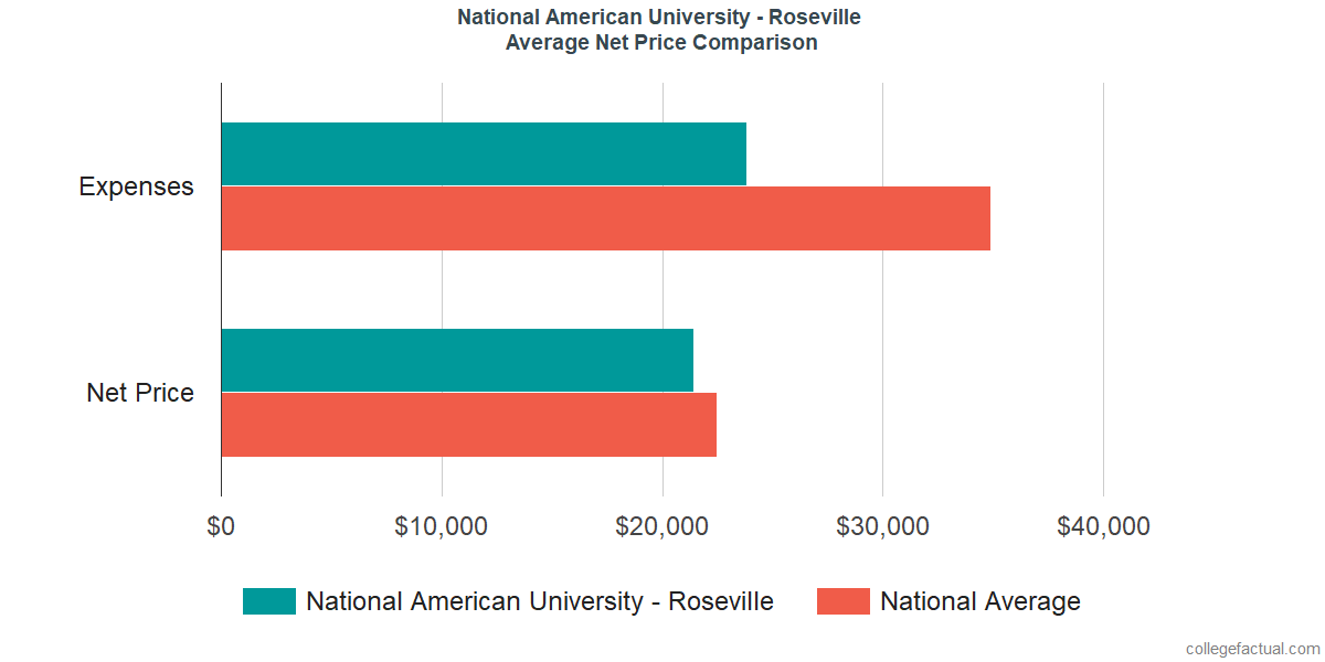 Net Price Comparisons at National American University - Roseville
