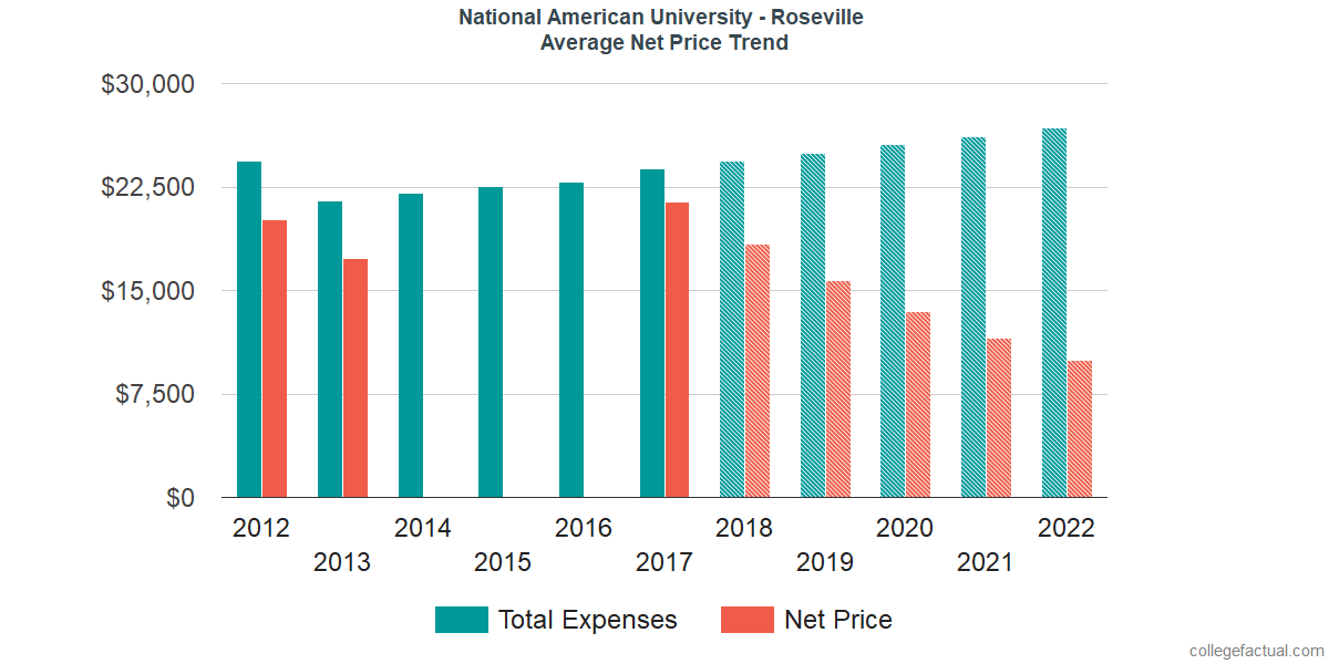 Net Price Trends at National American University - Roseville