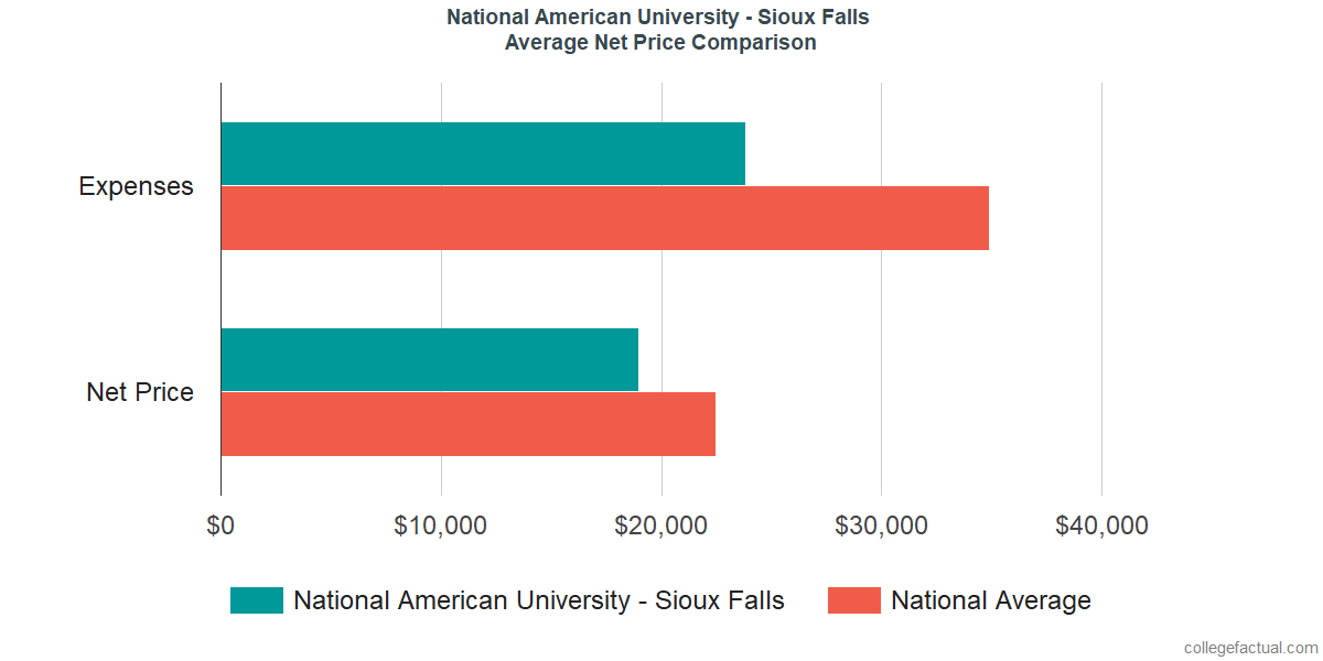 Net Price Comparisons at National American University - Sioux Falls