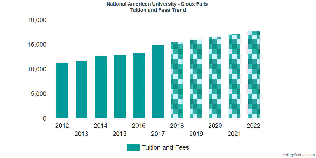 Tuition and Fees Trends at National American University - Sioux Falls