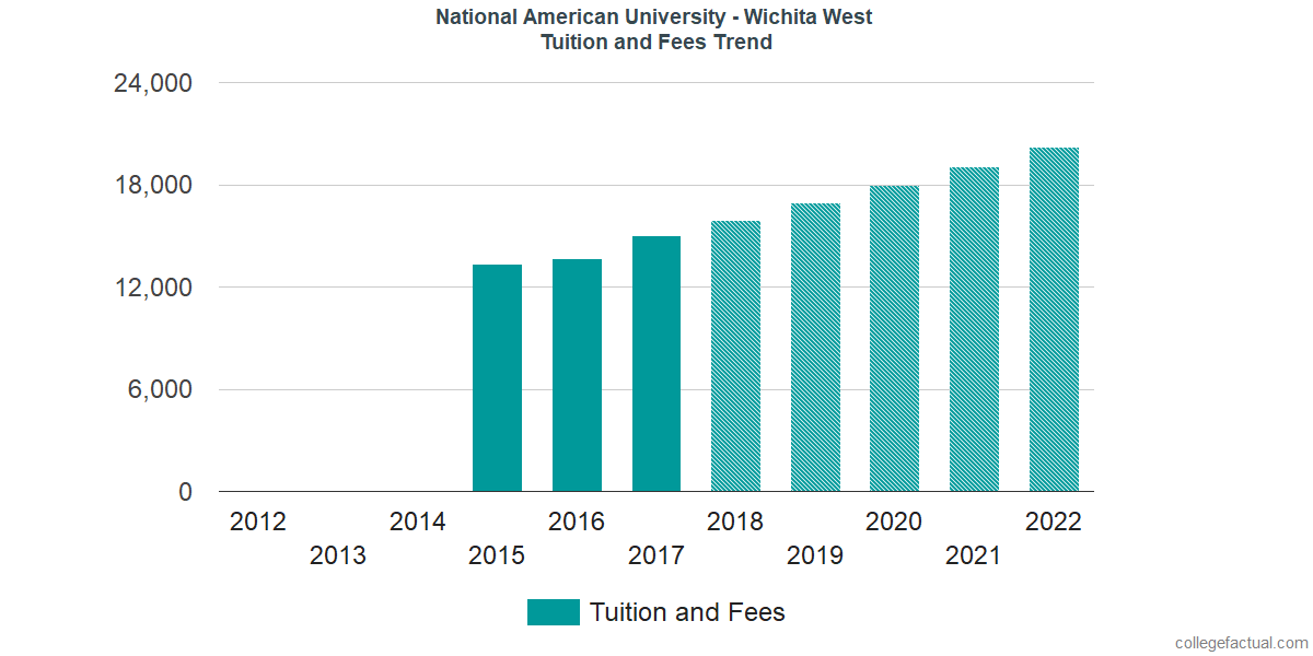 Tuition and Fees Trends at National American University - Wichita West