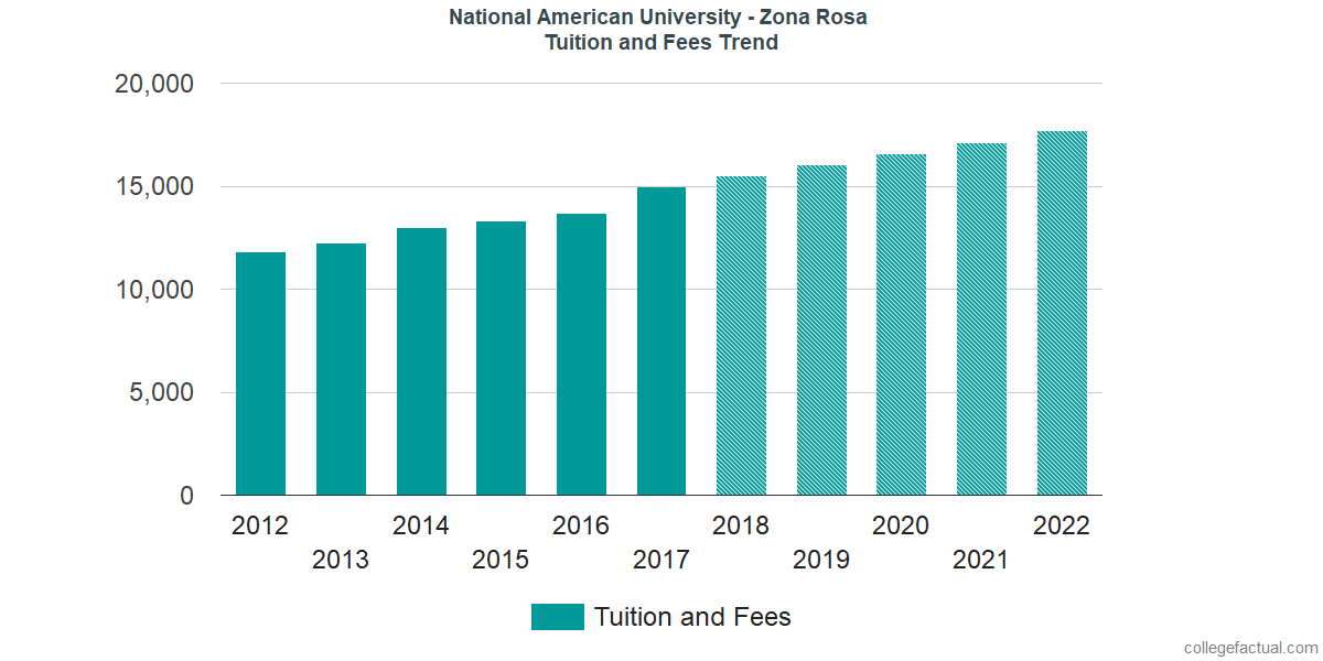 Tuition and Fees Trends at National American University - Zona Rosa