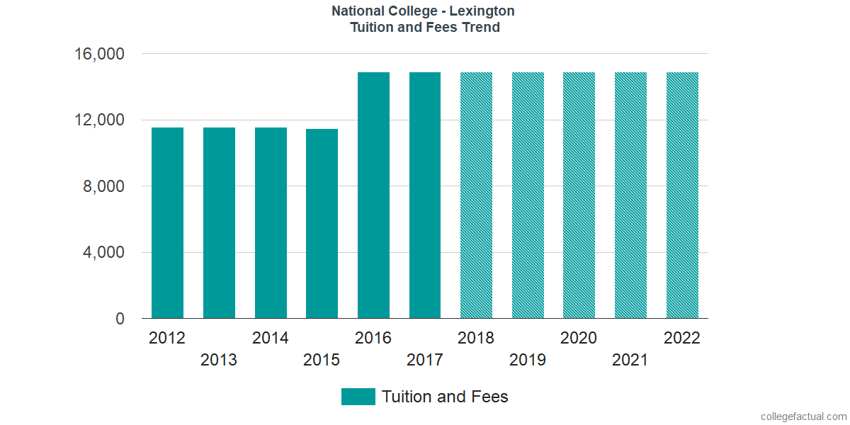 Tuition and Fees Trends at American National University - Lexington