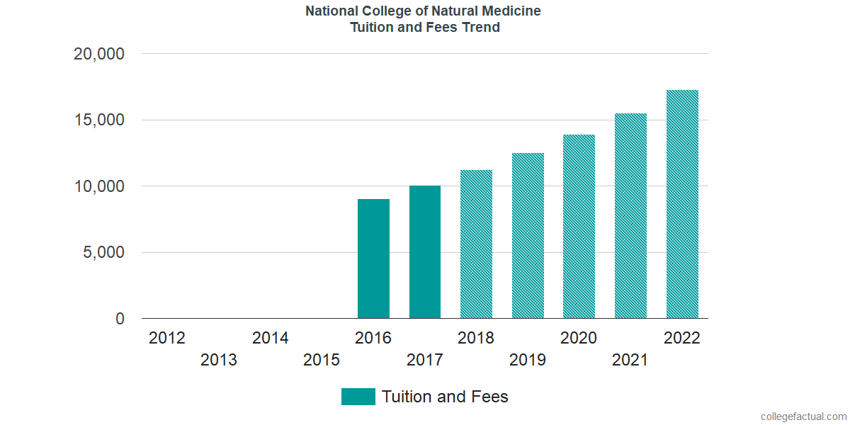 Tuition and Fees Trends at National University of Natural Medicine