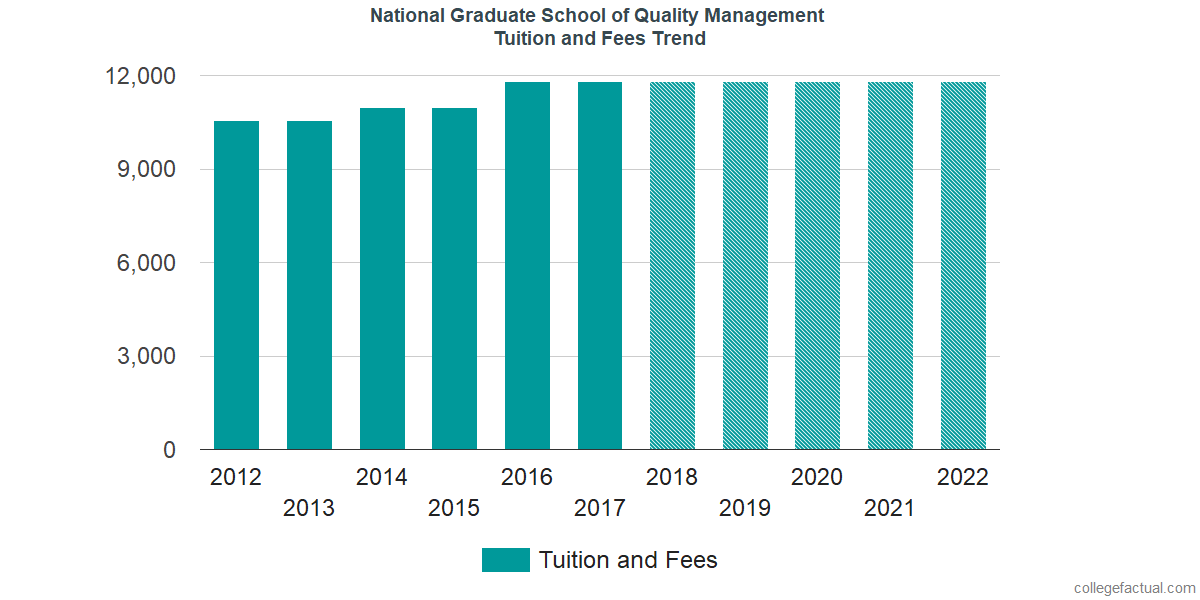 Tuition and Fees Trends at National Graduate School of Quality Management