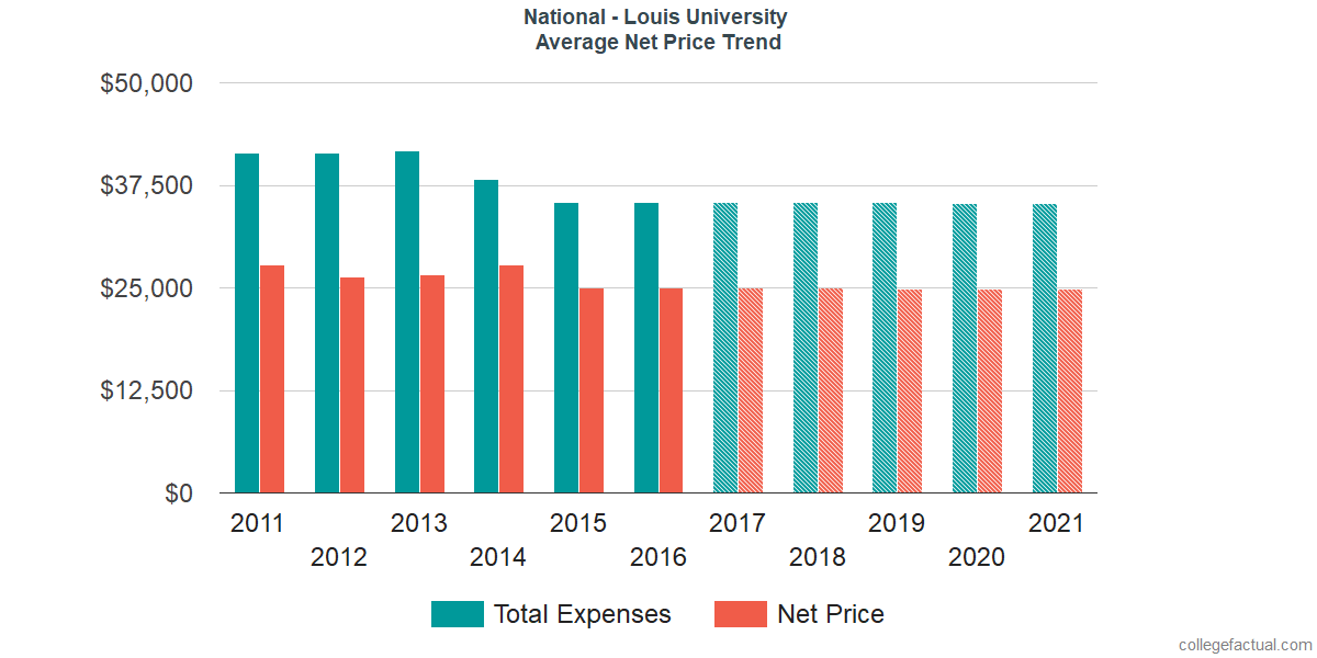 Average Net Price at National Louis University