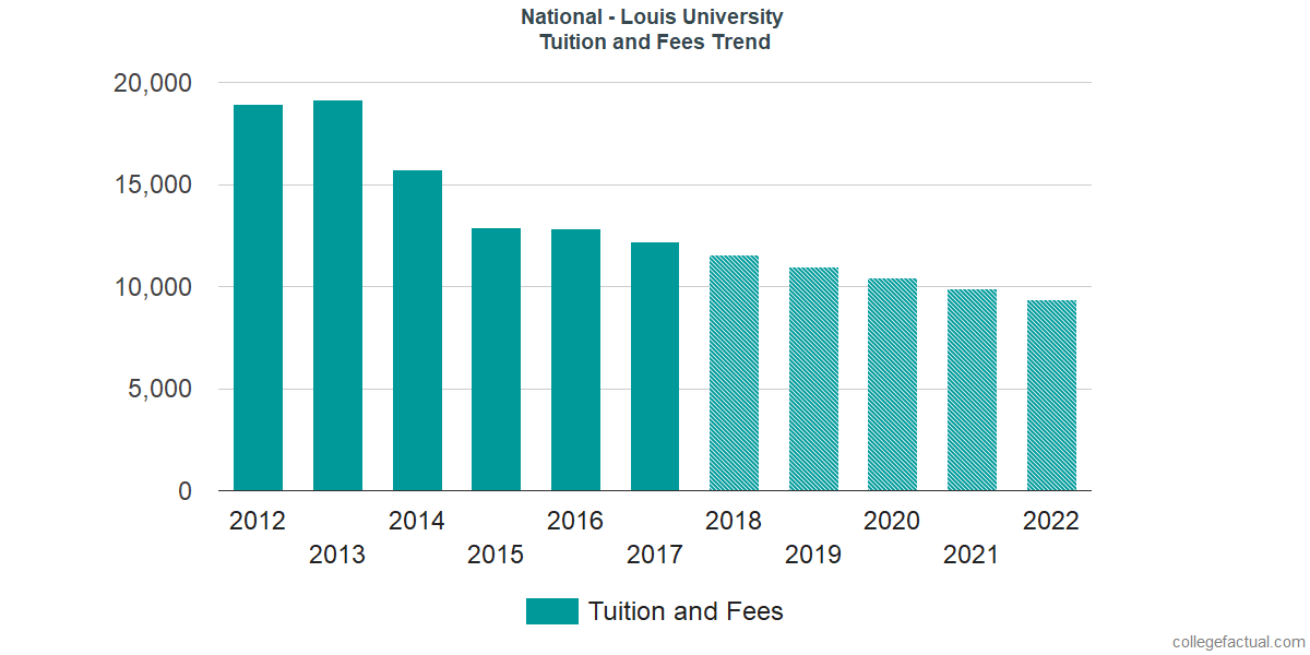 Tuition and Fees Trends at National Louis University