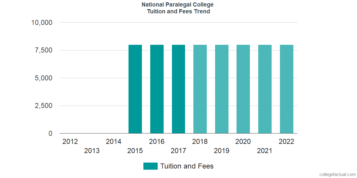 Tuition and Fees Trends at National Paralegal College