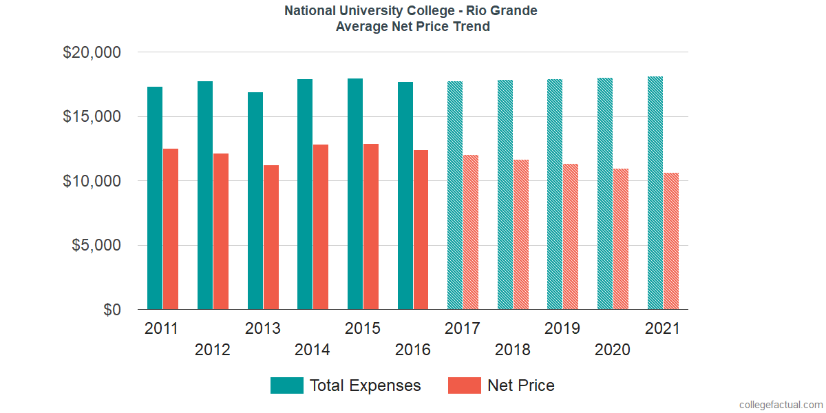 Average Net Price at National University College - Rio Grande