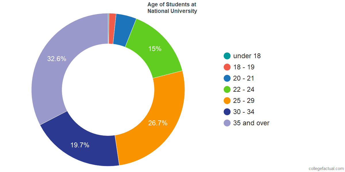 Age of Undergraduates at National University