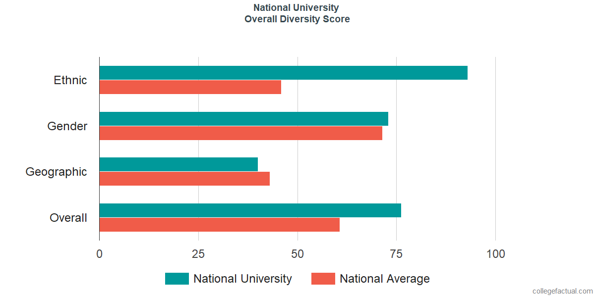 Overall Diversity at National University