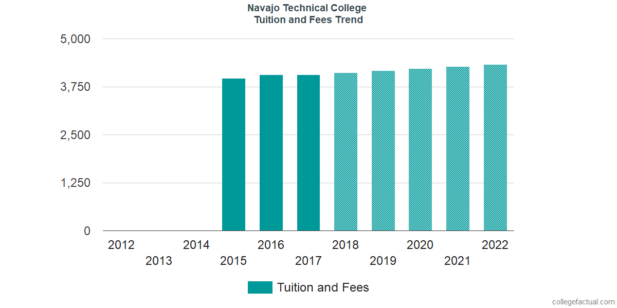 Tuition and Fees Trends at Navajo Technical University